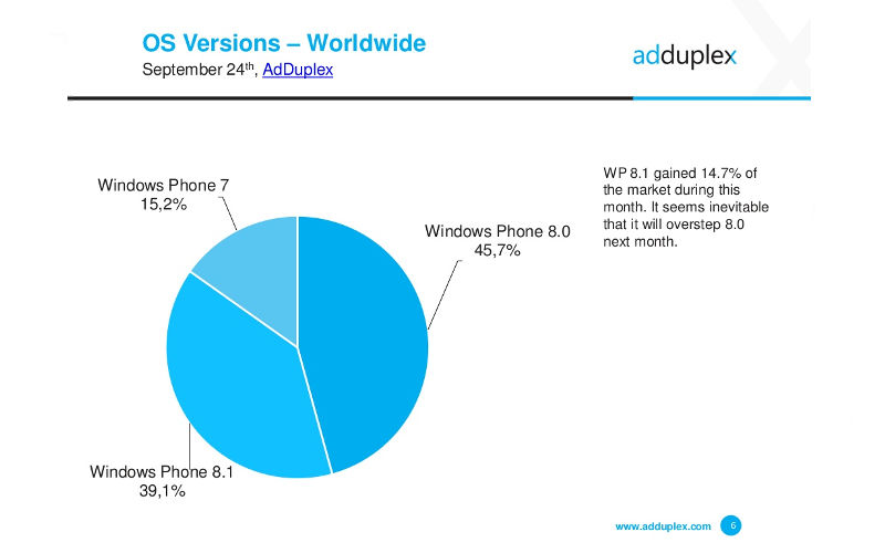 AdDuplex: Windows Phone 8.1 Now Installed on 39.1 Percent of WP Devices