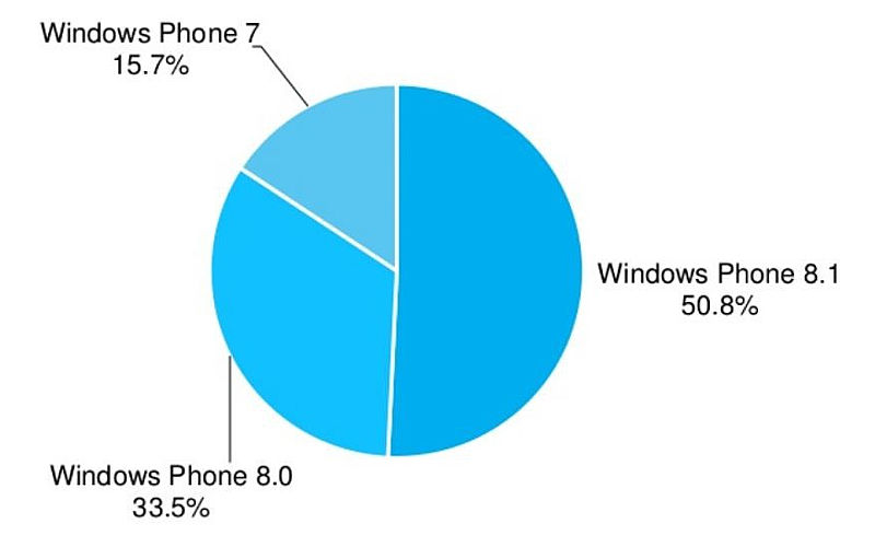 AdDuplex: Windows Phone 8.1 is Now on the Majority of Devices