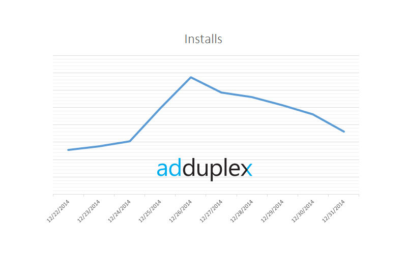 AdDuplex Data Shows Increase in App Installs Over the Holidays