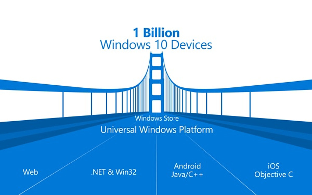 Windows developers: setting up and distributing Windows app promotional codes